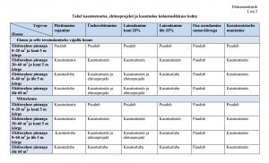 Tabel ehitusprojekti, kasutusloa ja kasutusteatise kohustuslikkuse kohta